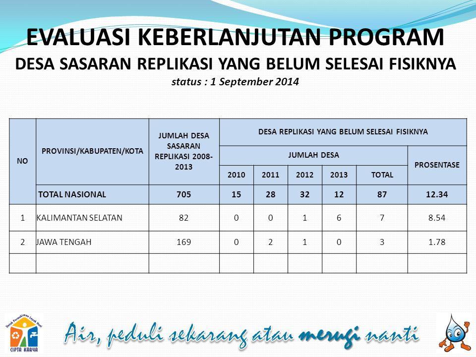 EVALUASI KEBERLANJUTAN PROGRAM DESA SASARAN REPLIKASI YANG BELUM SELESAI FISIKNYA status : 1 September 2014