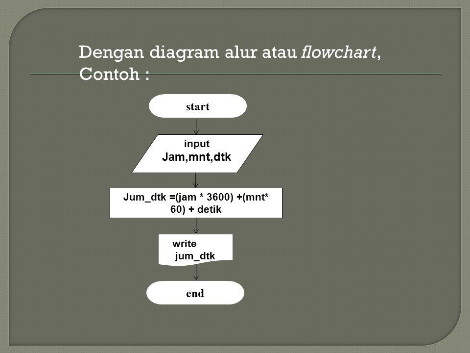 Jum_dtk =(jam * 3600) +(mnt* 60) + detik