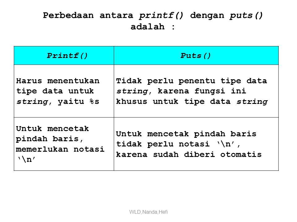 Perbedaan antara printf() dengan puts() adalah :