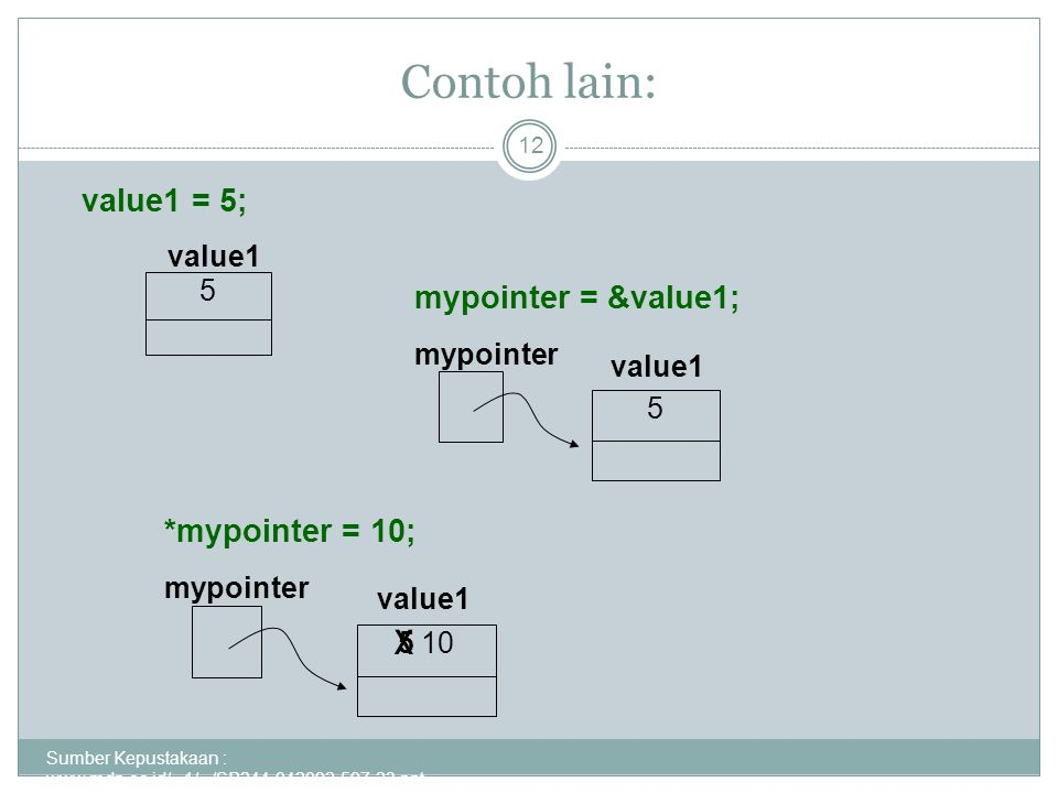 Contoh lain: x value1 = 5; mypointer = &value1; *mypointer = 10;