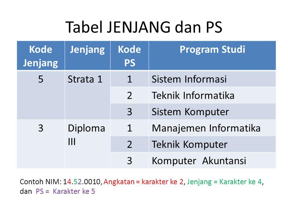 Tabel JENJANG dan PS Kode Jenjang Jenjang Kode PS Program Studi 5