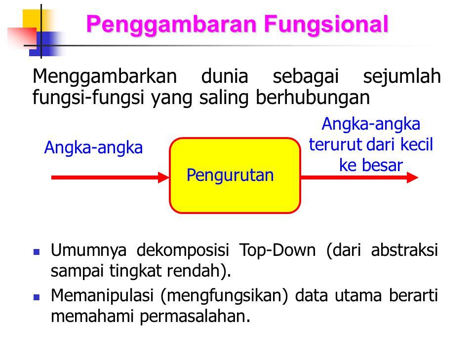 Penggambaran Fungsional
