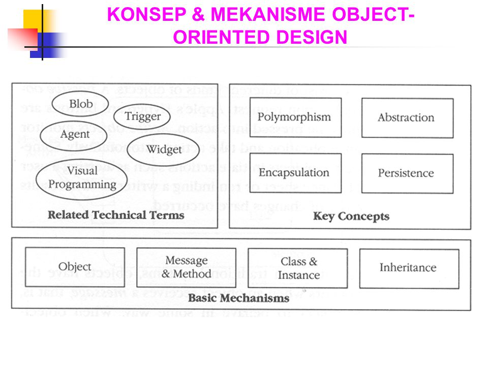 KONSEP & MEKANISME OBJECT-ORIENTED DESIGN