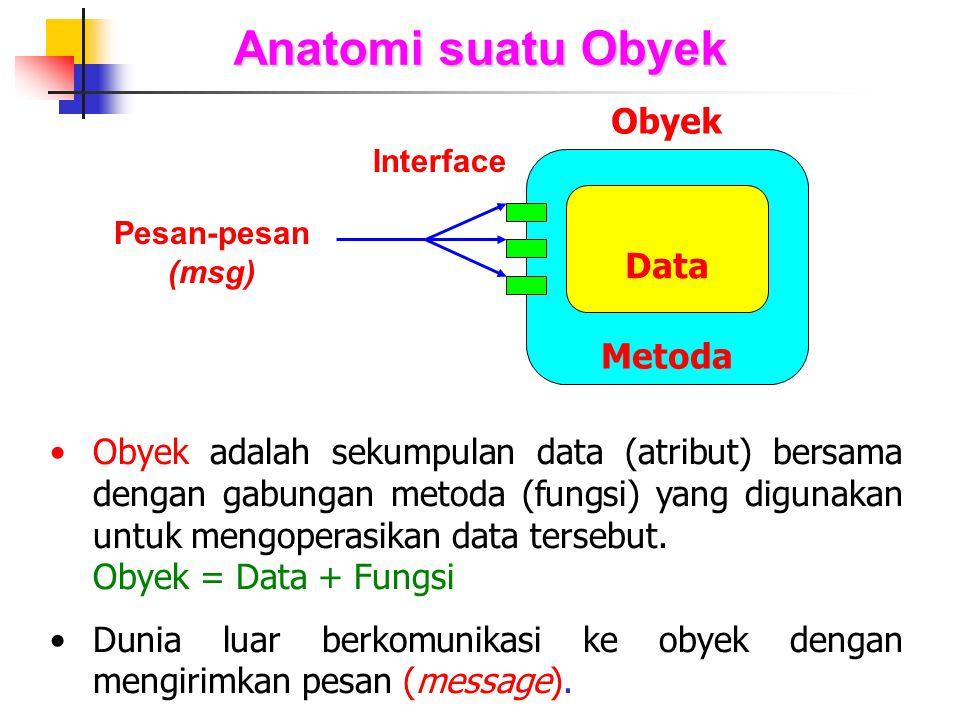 Anatomi suatu Obyek Obyek Data Metoda