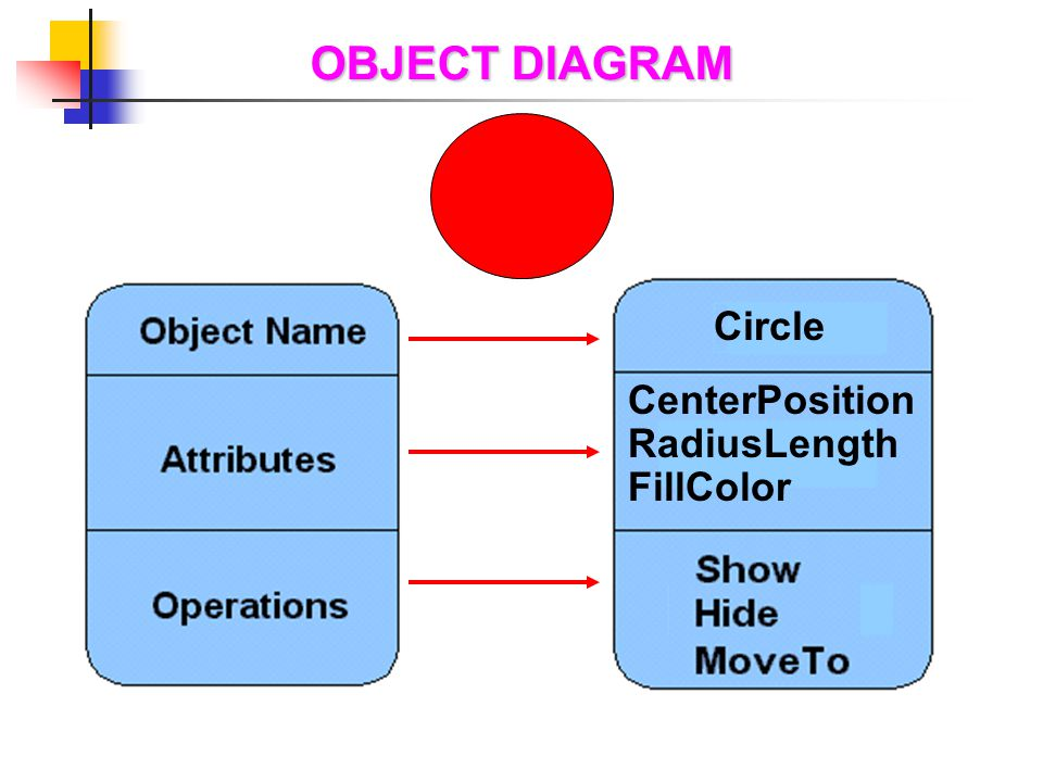 OBJECT DIAGRAM Circle CenterPosition RadiusLength FillColor