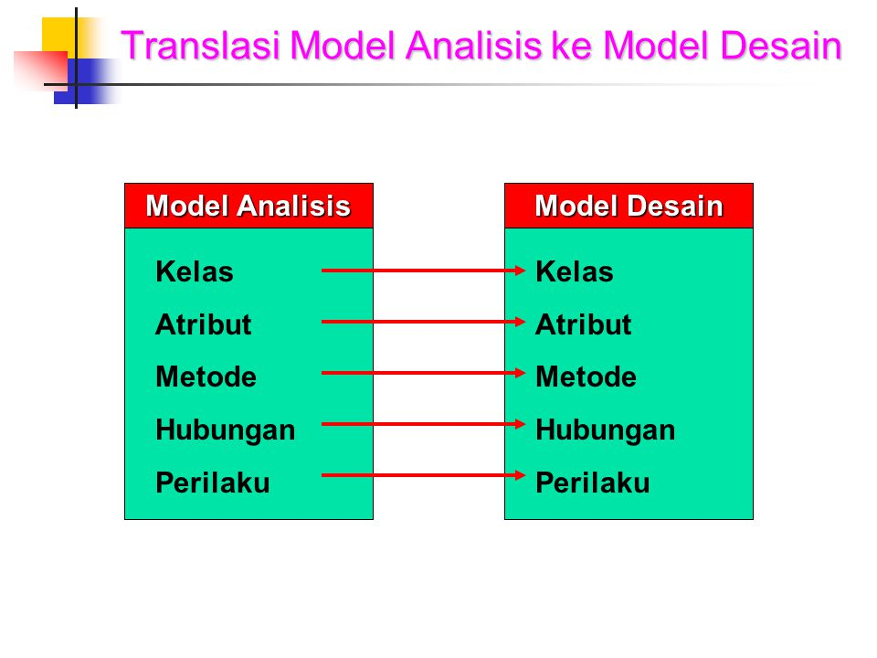 Translasi Model Analisis ke Model Desain