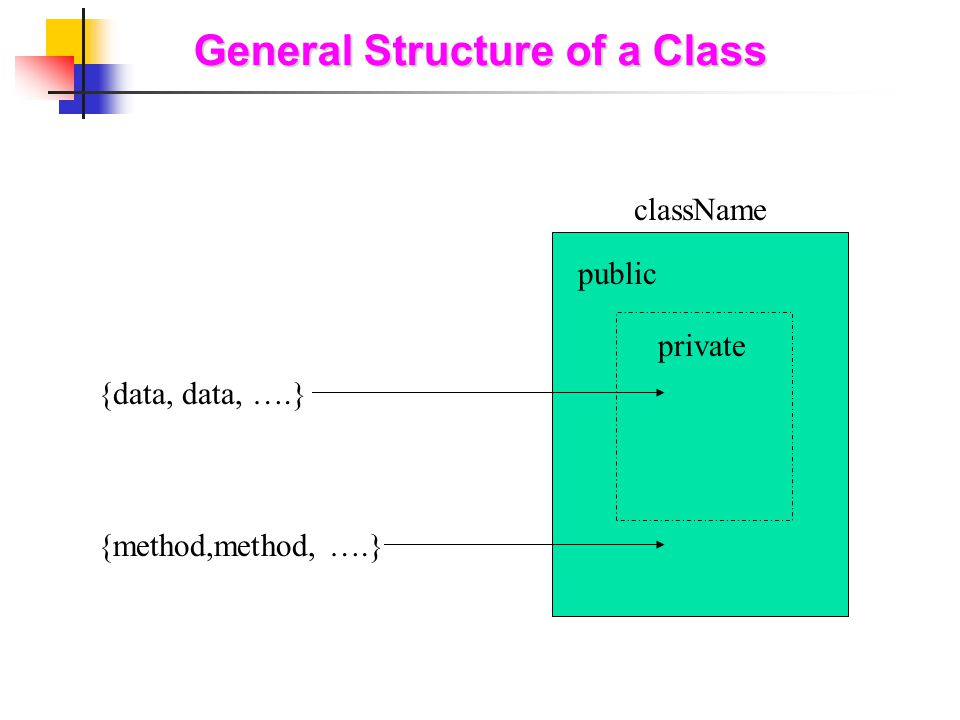General Structure of a Class