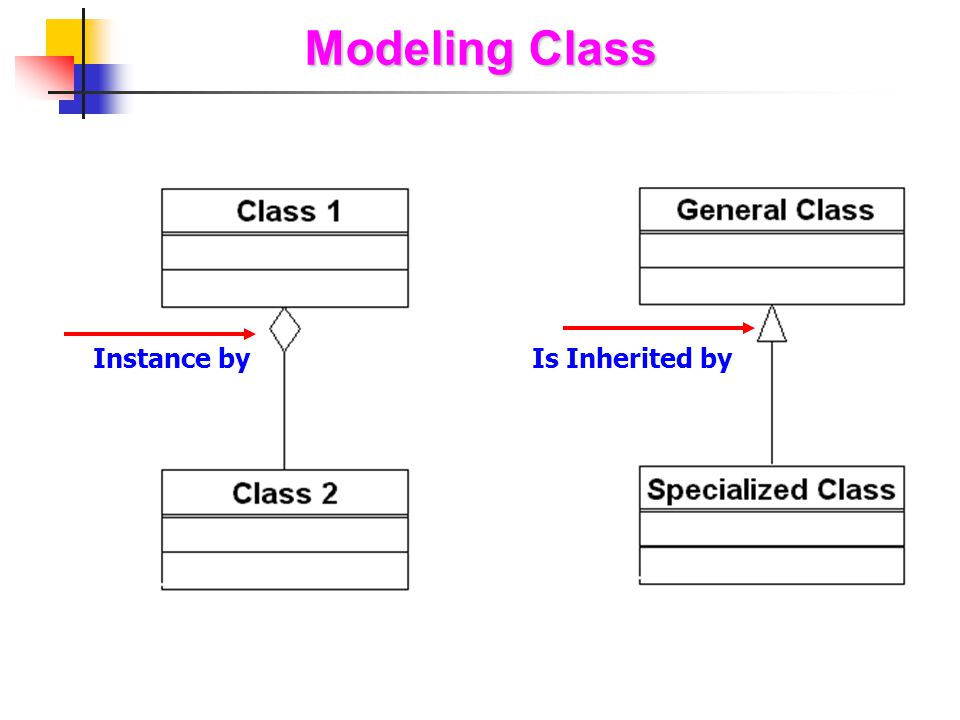 Modeling Class Instance by Is Inherited by