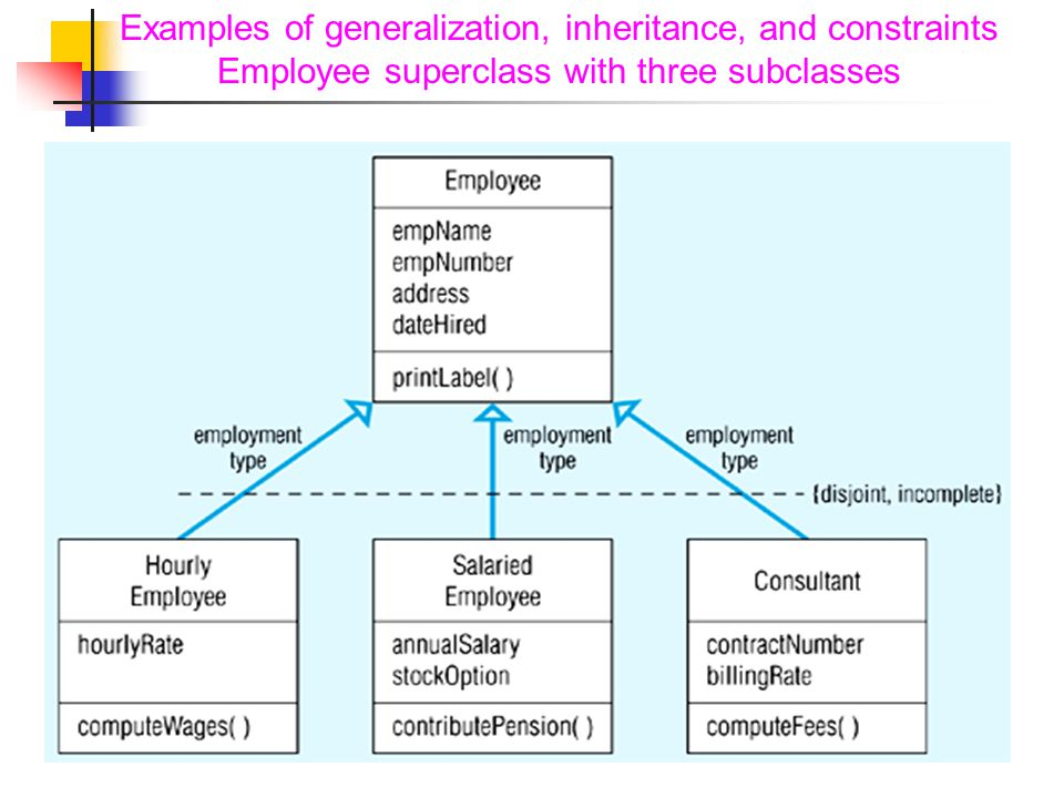 Examples of generalization, inheritance, and constraints