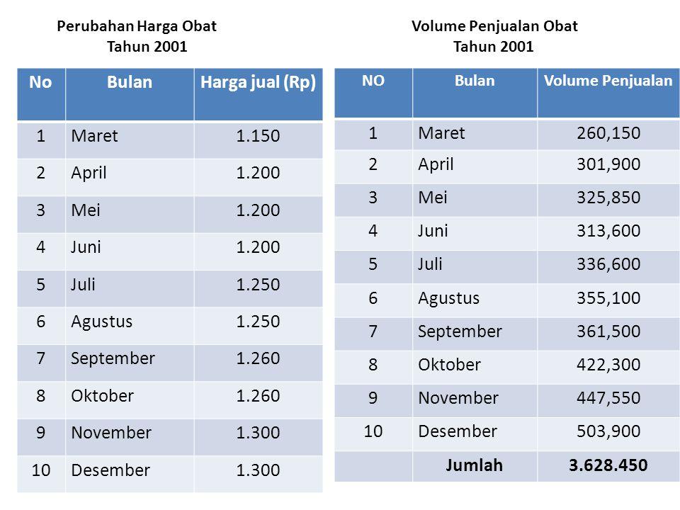 Perubahan Harga Obat Volume Penjualan Obat Tahun 2001 Tahun 2001