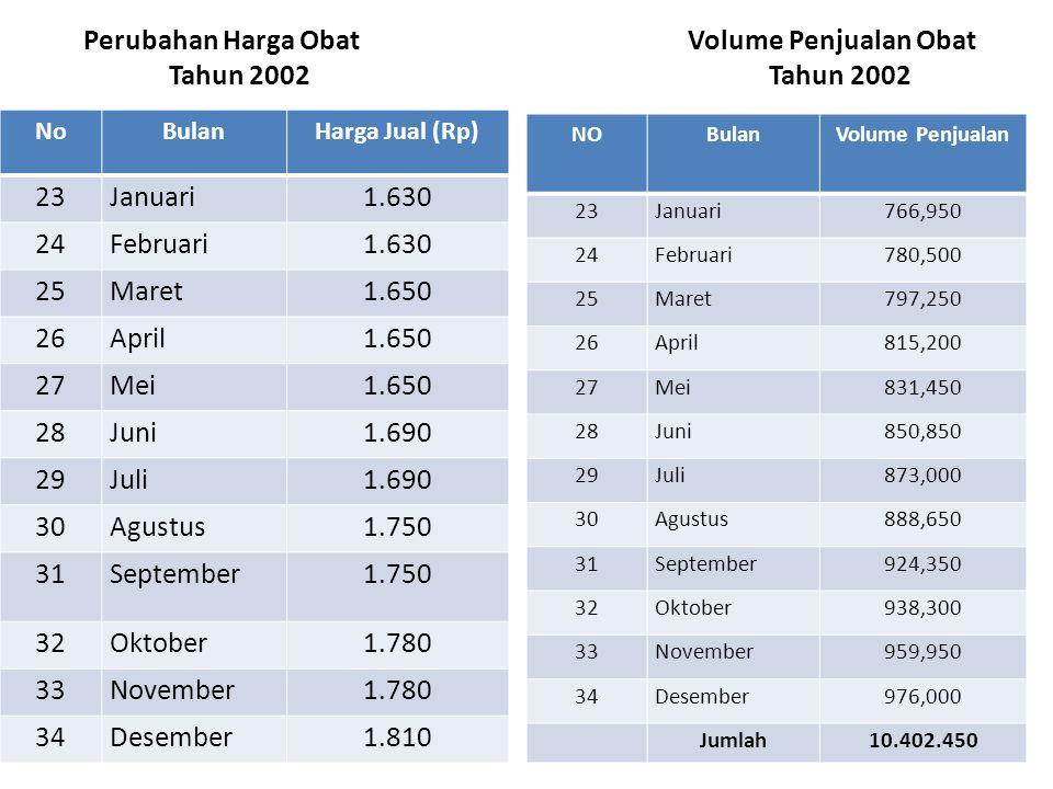 Perubahan Harga Obat Volume Penjualan Obat Tahun 2002 Tahun 2002