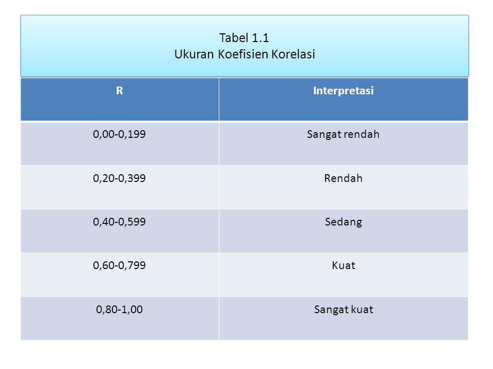 Tabel 1.1 Ukuran Koefisien Korelasi