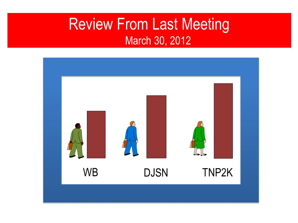 Review From Last Meeting March 30, 2012