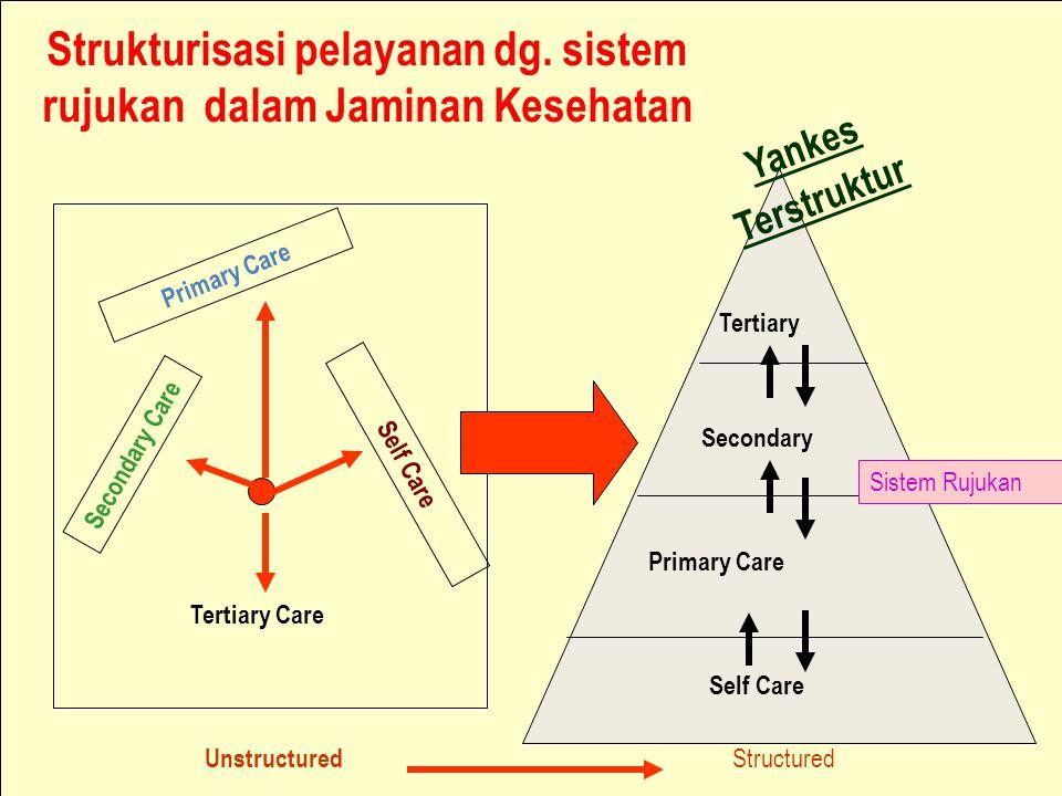Strukturisasi pelayanan dg. sistem rujukan dalam Jaminan Kesehatan