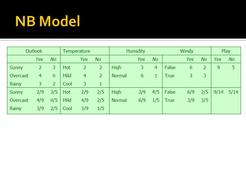 NB Model