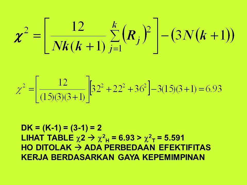 DK = (K-1) = (3-1) = 2 LIHAT TABLE c2  c2H = 6.93 > c2T = 5.591.