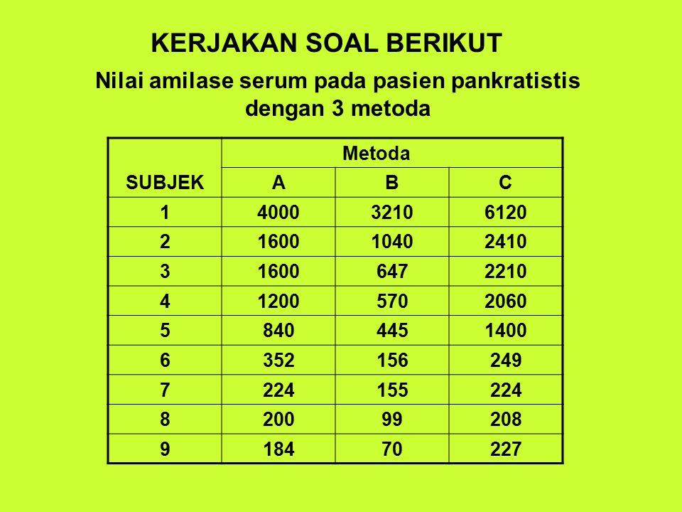 Nilai amilase serum pada pasien pankratistis dengan 3 metoda