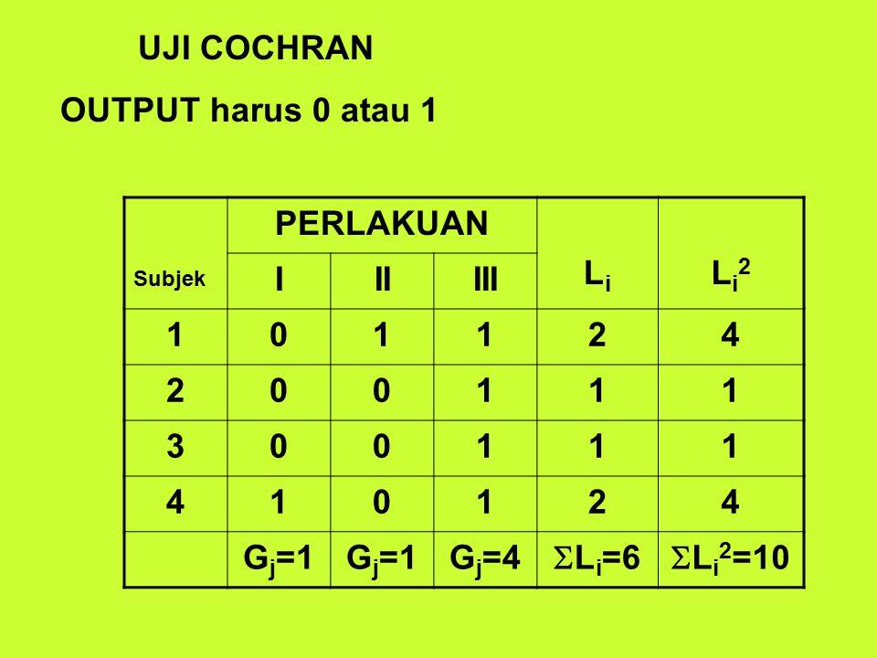 UJI COCHRAN OUTPUT harus 0 atau 1 PERLAKUAN Li Li2 I II III 1 2 4 3