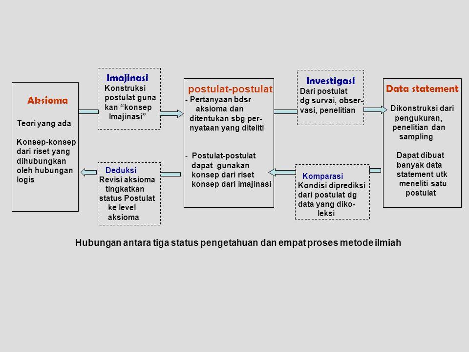 postulat-postulat Data statement