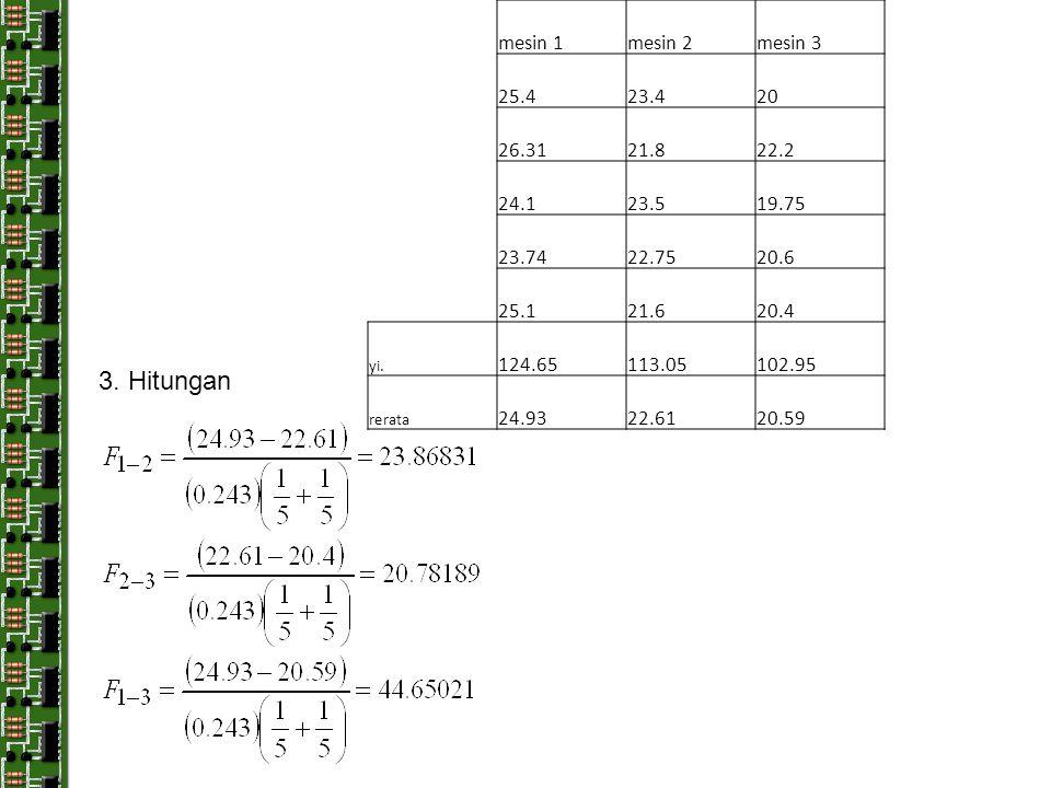3. Hitungan mesin 1 mesin 2 mesin 3 25.4 23.4 20 26.31 21.8 22.2 24.1