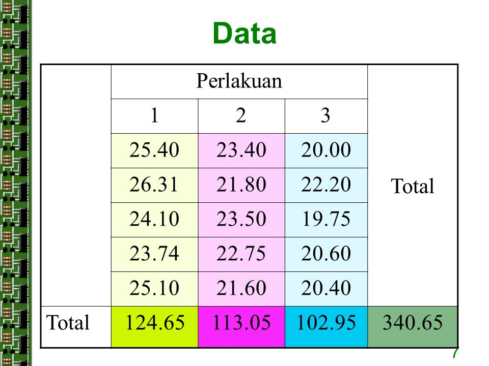 Data Perlakuan. Total. 1. 2. 3. 25.40. 23.40. 20.00. 26.31. 21.80. 22.20. 24.10. 23.50.