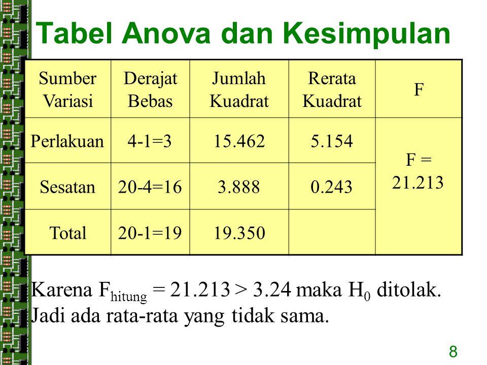 Tabel Anova dan Kesimpulan