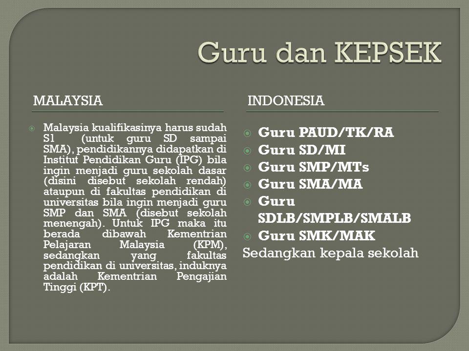 Guru dan KEPSEK Malaysia Indonesia Guru PAUD/TK/RA Guru SD/MI