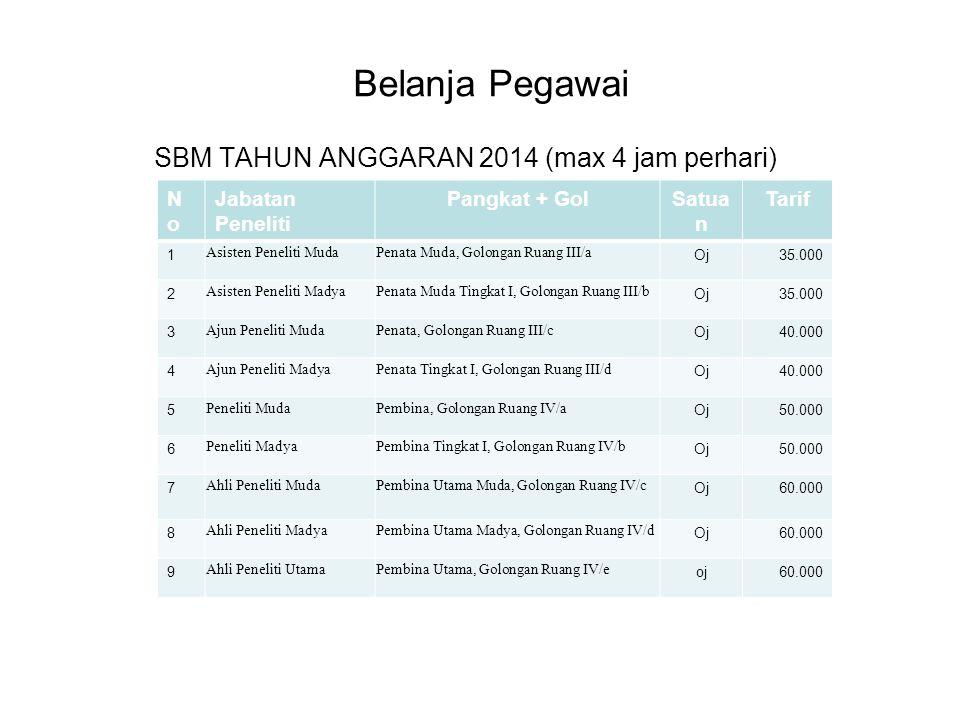 SBM TAHUN ANGGARAN 2014 (max 4 jam perhari) (maksimum 4 jam perhari)