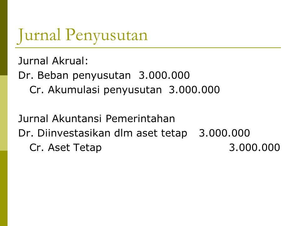 Jurnal Penyusutan Jurnal Akrual: Dr. Beban penyusutan 3.000.000