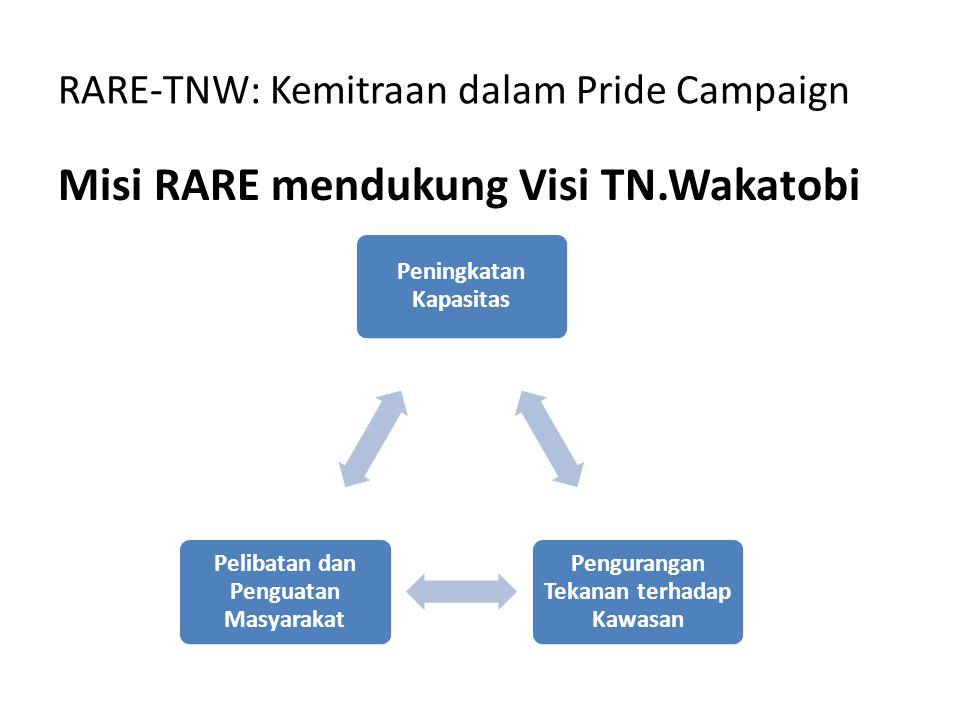 RARE-TNW: Kemitraan dalam Pride Campaign