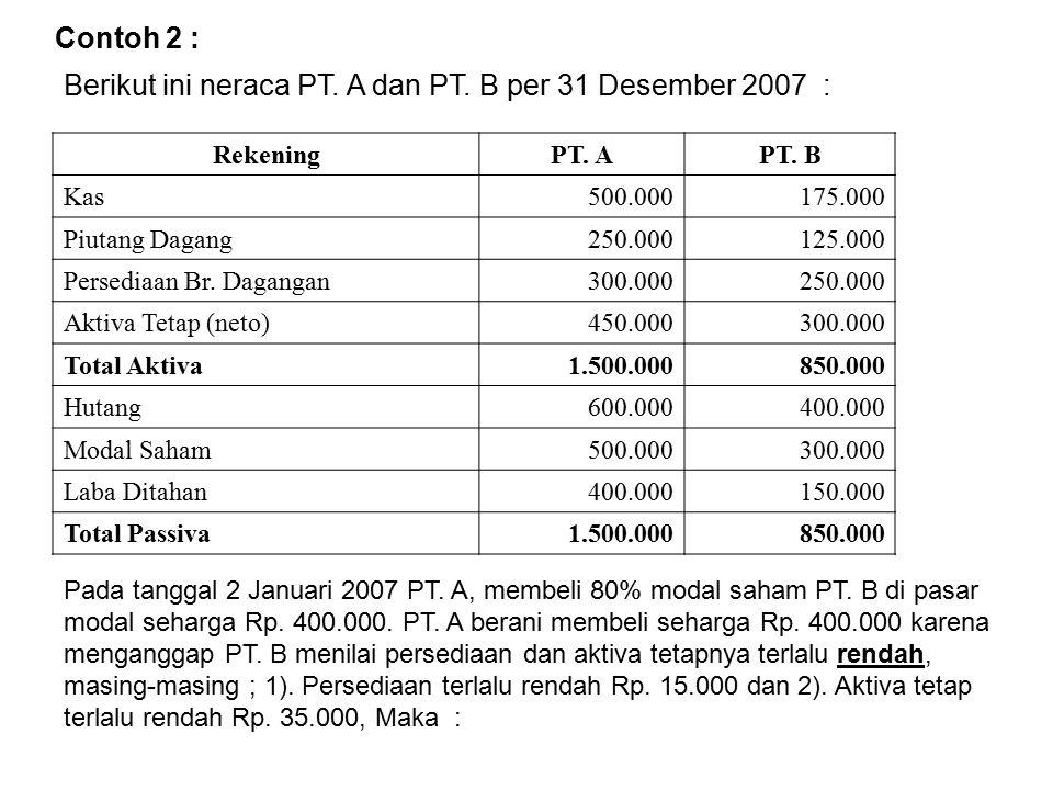 Berikut ini neraca PT. A dan PT. B per 31 Desember 2007 :