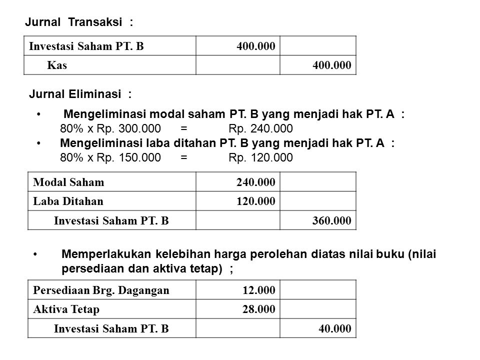 Jurnal Transaksi : Investasi Saham PT. B. 400.000. Kas. Jurnal Eliminasi : Mengeliminasi modal saham PT. B yang menjadi hak PT. A :