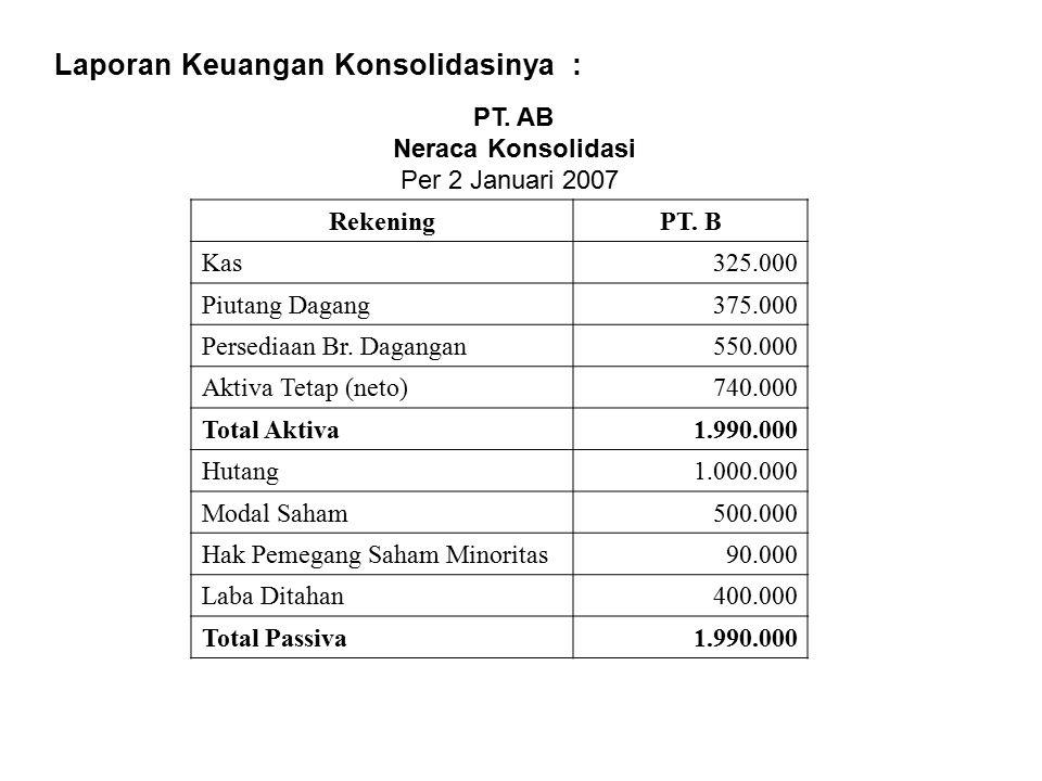Laporan Keuangan Konsolidasinya :