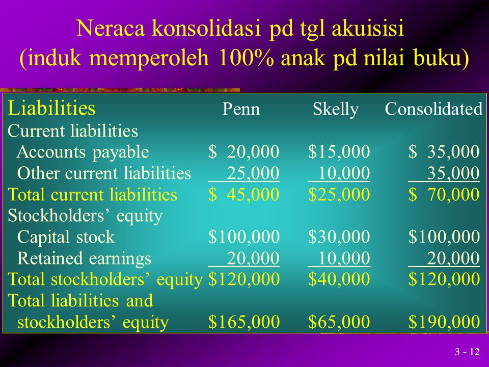 Neraca konsolidasi pd tgl akuisisi (induk memperoleh 100% anak pd nilai buku)