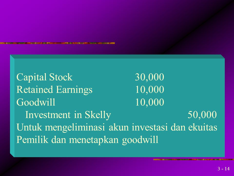 Capital Stock 30,000 Retained Earnings 10,000. Goodwill 10,000. Investment in Skelly 50,000.