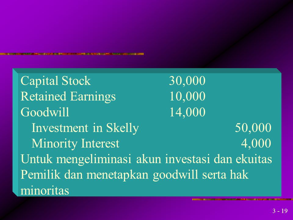 Capital Stock 30,000 Retained Earnings 10,000. Goodwill 14,000. Investment in Skelly 50,000.