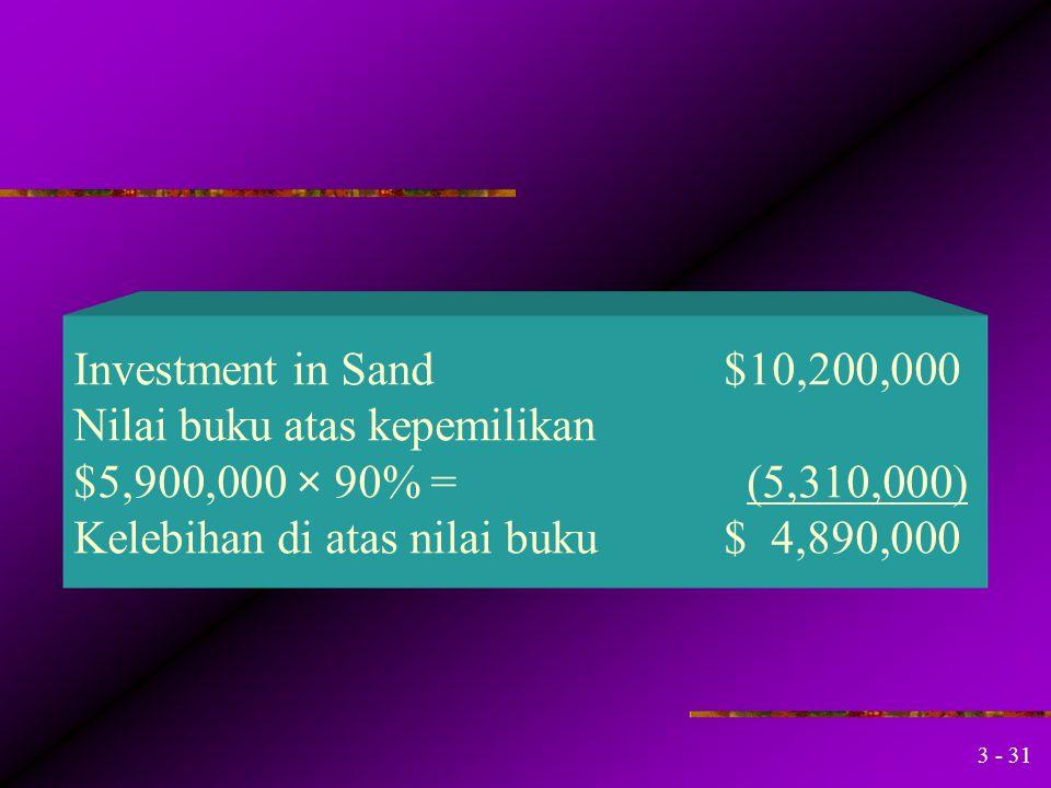 Investment in Sand $10,200,000 Nilai buku atas kepemilikan. $5,900,000 × 90% = (5,310,000)