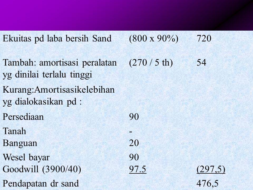 Ekuitas pd laba bersih Sand
