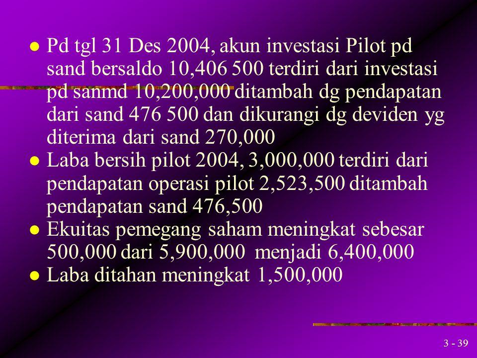 Pd tgl 31 Des 2004, akun investasi Pilot pd sand bersaldo 10,406 500 terdiri dari investasi pd sanmd 10,200,000 ditambah dg pendapatan dari sand 476 500 dan dikurangi dg deviden yg diterima dari sand 270,000