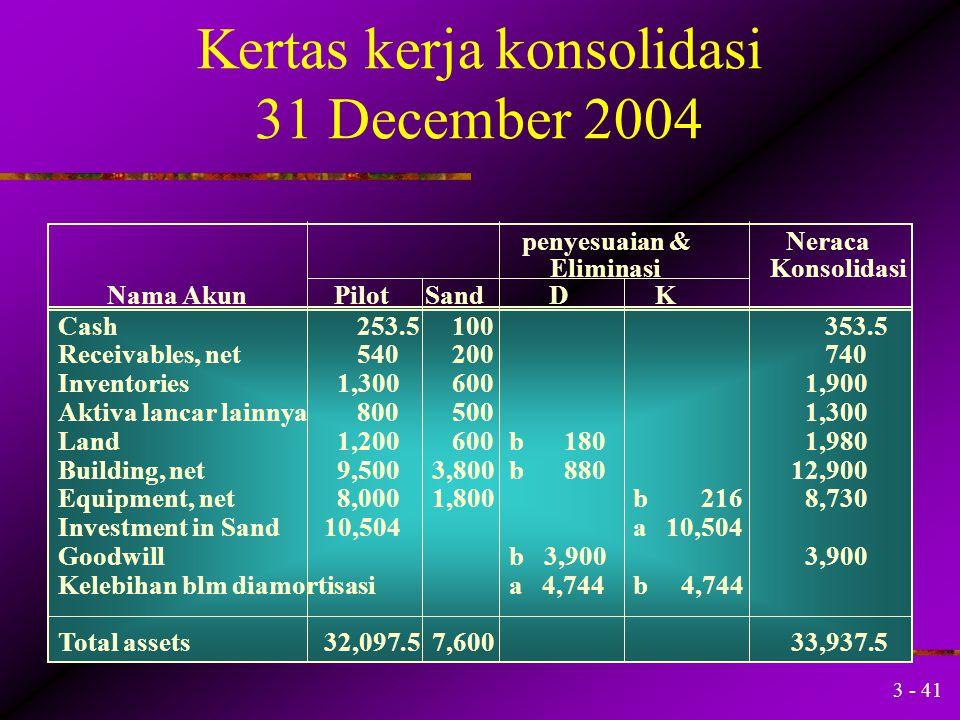 Kertas kerja konsolidasi 31 December 2004