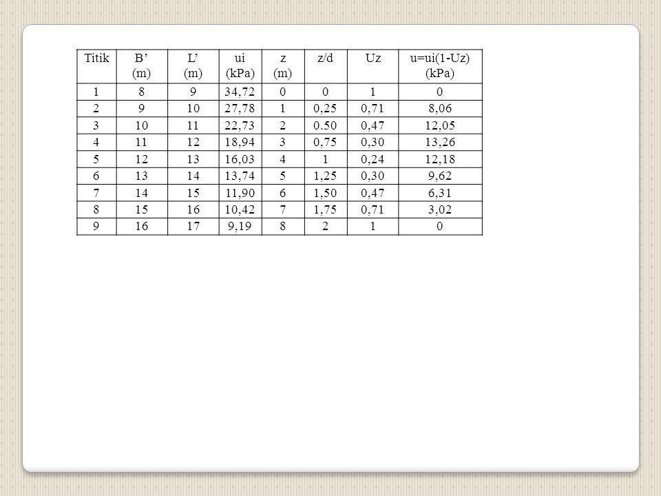 Titik B' (m) L' ui. (kPa) z. z/d. Uz. u=ui(1-Uz) 1. 8. 9. 34,72. 2. 10. 27,78. 0,25.