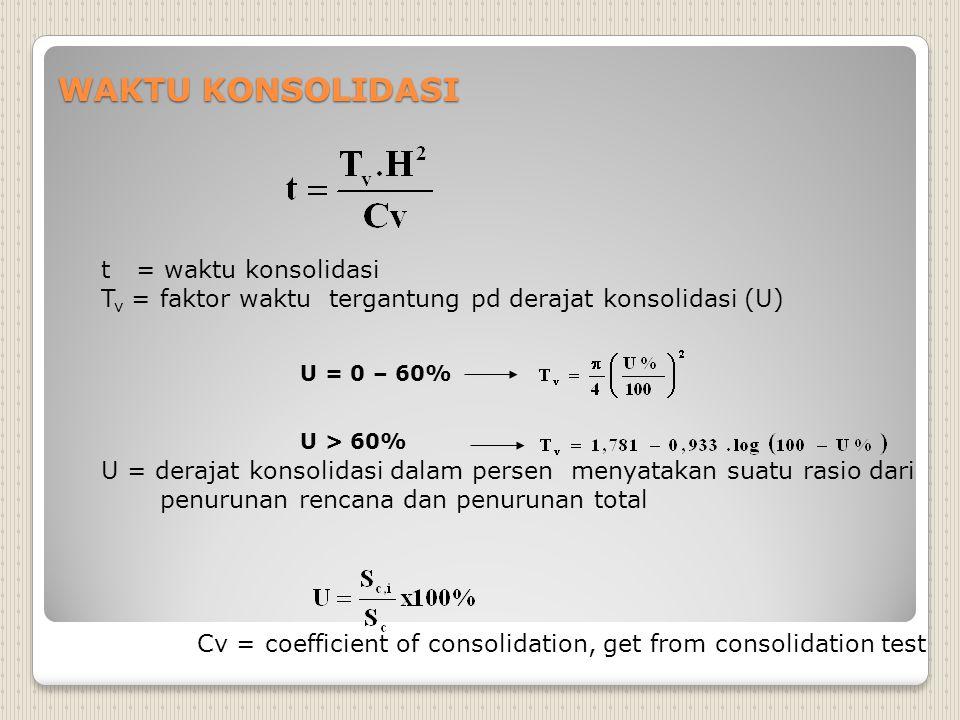 WAKTU KONSOLIDASI t = waktu konsolidasi
