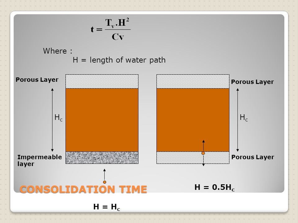 CONSOLIDATION TIME Where : H = length of water path Hc Hc H = 0.5Hc