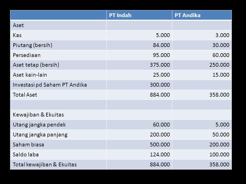 PT Indah PT Andika. Aset. Kas. 5.000. 3.000. Piutang (bersih) 84.000. 30.000. Persediaan. 95.000.
