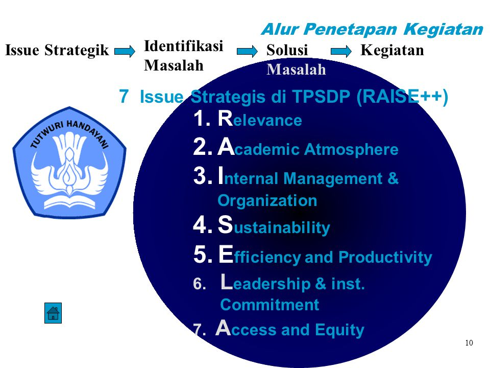 7 Issue Strategis di TPSDP (RAISE++)