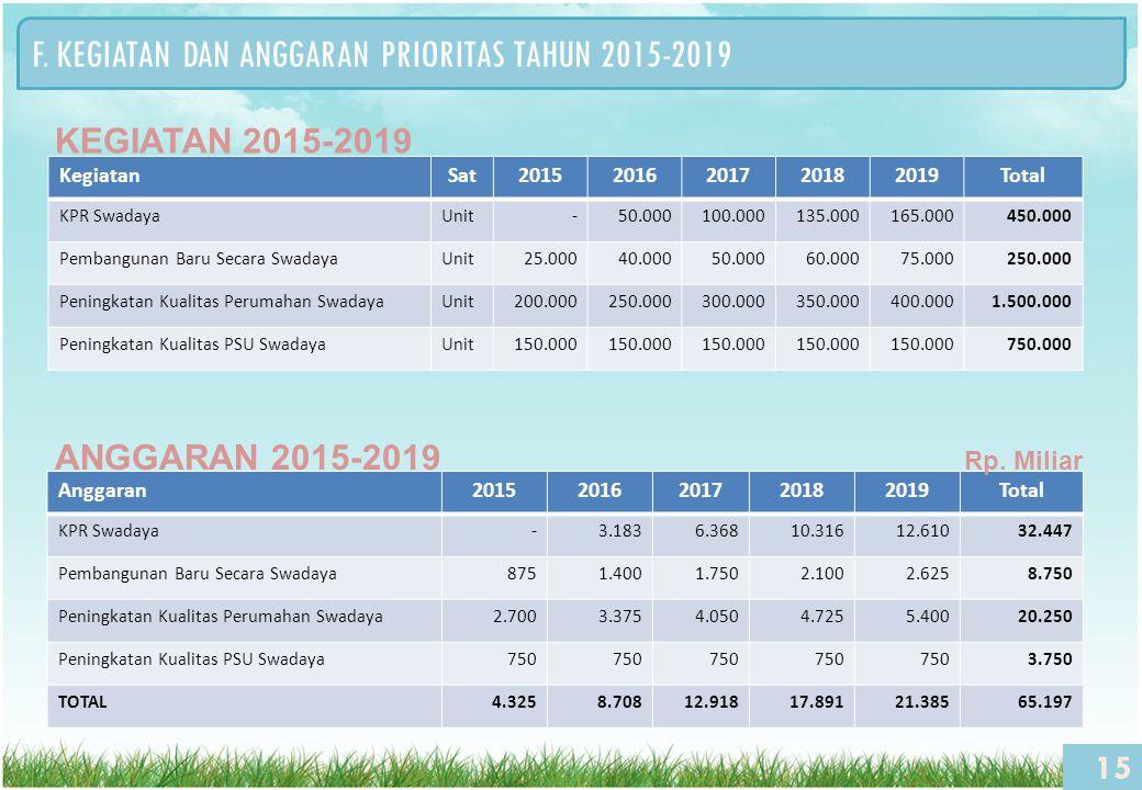 F. KEGIATAN DAN ANGGARAN PRIORITAS TAHUN 2015-2019