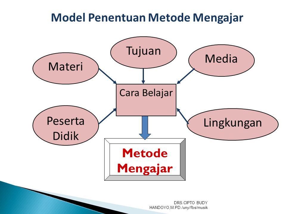 Model Penentuan Metode Mengajar