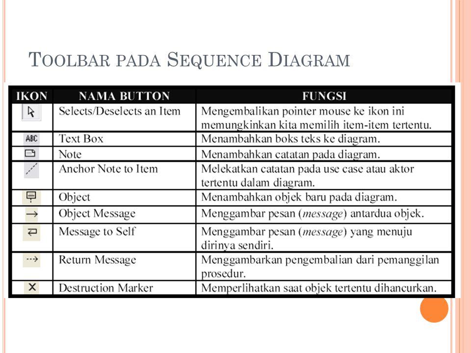 Toolbar pada Sequence Diagram