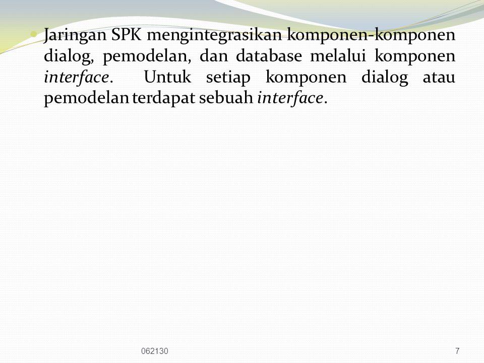 Jaringan SPK mengintegrasikan komponen-komponen dialog, pemodelan, dan database melalui komponen interface. Untuk setiap komponen dialog atau pemodelan terdapat sebuah interface.