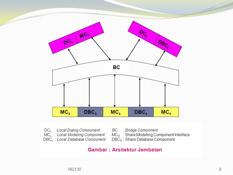 DCL MCL DCL DBCL BC MCs DBCs MCs DBCs MCs